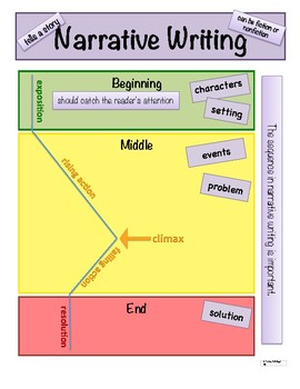 Writing Anchor Charts-Expository, Opinion and Narrative