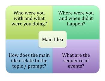Writing Brainstorming Maps