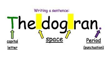 Writing Center Poster- Writing a sentence