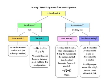 Writing Chemical Equations from Word Equations Flowchart