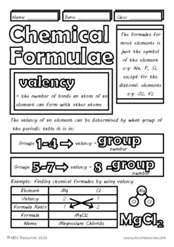 Writing Chemical Formulae Chemistry Doodle Notes Middle High School Science