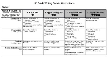 Writing Conventions Common Core Rubric 3rd Grade