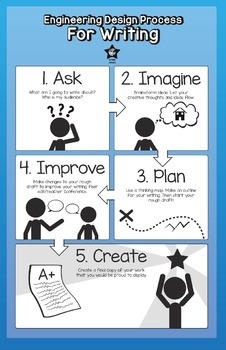 Writing Engineering Process- Poster
