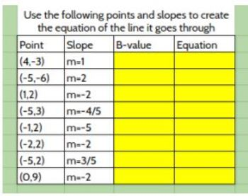 Writing Equations Given a Point and Slope - Google Classroom Ready