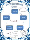 Writing Equations from Points, a Table, a Graph, or a Slop