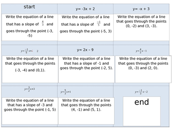 Writing Equations in Slope Intercept Form Chain
