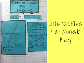 Writing Linear Functions: Slope-Intercept Form foldable, INB, practice