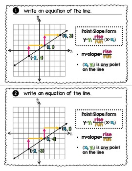 Writing Equations of Lines in Point Slope Form Color Coded Task Cards