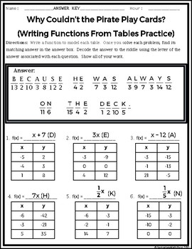 Writing Functions From Tables Practice Riddle Worksheet