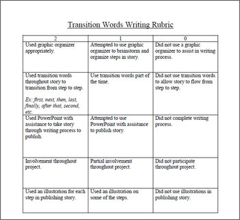 Writer's Workshop teaching 'How To' Stories using Transition Words & Technology