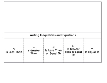 Writing Inequalities and Equations
