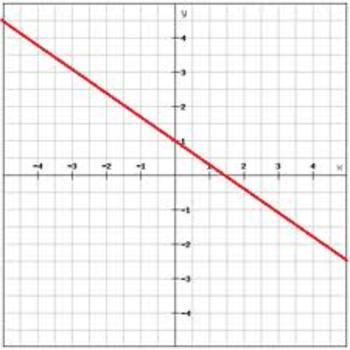 Writing Linear Equations Exam