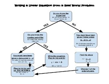 Writing Linear Equations From Word Problems Flowchart