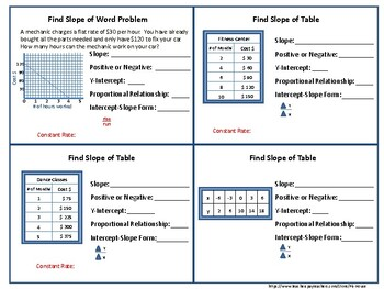 Writing Linear Equations - Finding Slope for Tables, Graphs and Word Problems