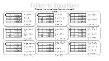 Writing Linear Equations Using Tables