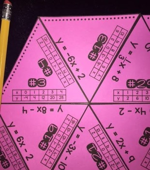 Writing Linear Equations from a Table (PUZZLE)