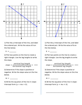 Writing Linear Equations in Slope-Intercept Form from a graph