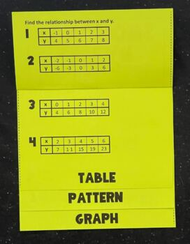 Writing Linear Functions (Foldable)
