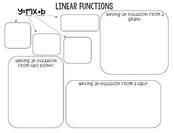 Writing Linear Functions Graphic Organizer