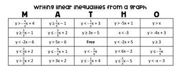 Writing Linear Inequalities from a Graph (Task Cards & MATHO)