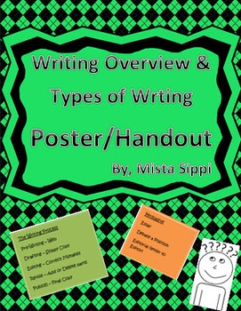 Writing Overview and Types of Writing Poster/Handout