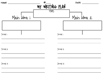 Writing Plan Tree Map