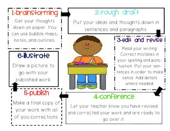 writing process for kids Help your child use the writing process in every grade and learn how writing  process steps can improve writing skills.
