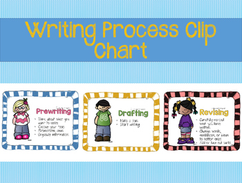 Writing Process Display (in color)