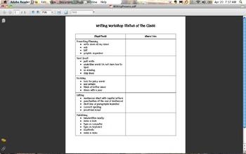 Writing Process Flipchart