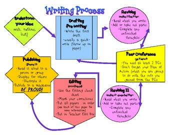 Writing Process Flowchart