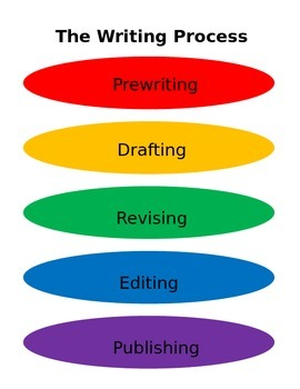 Writing Process Handout