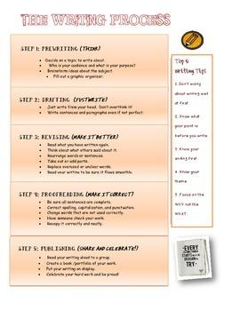Writing Process Mini-anchor chart