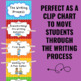 Writing Process Clip Chart - Polka Dot Theme