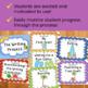 Writing Process Clip Chart - Tropical Theme