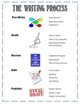 Writing Process Poster / Handout