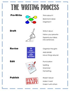 Writing Process Poster / Handout