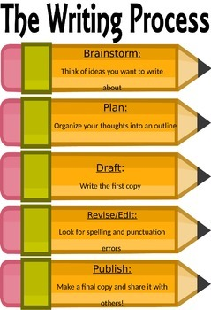 Writing Process Poster Template