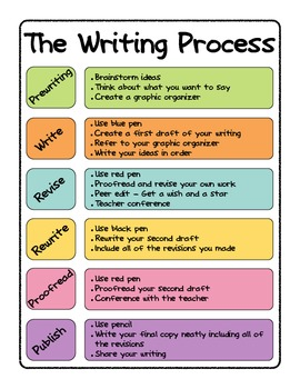 Writing Process Poster and Tracking Sheet