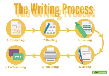 Writing Process Posters – Landscape – Names