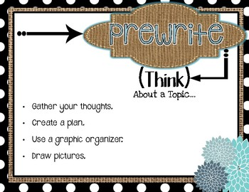 Writing Process Posters- Turquoise, Burlap, & Dots