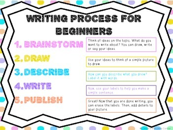 Writing Process Posters and Examples - for beginner writers
