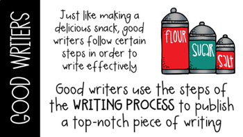 Writing Process Posters and PowerPoint
