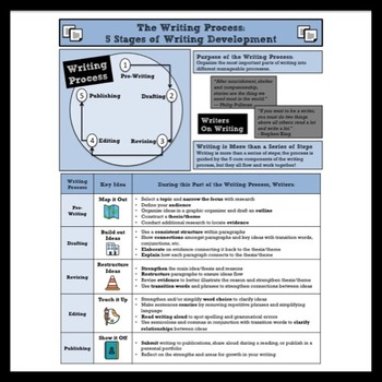 Writing Process Quick Reference Anchor Chart