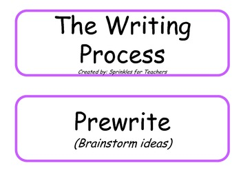 Writing Process Resource Cards