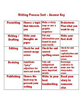 Writing Process Sort