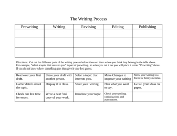 Writing Process Sorting