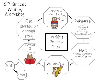 Writing Process Steps - Writing Workshop Grade 2
