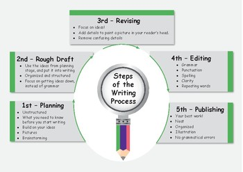 Writing Process Teaching Tool / Handout