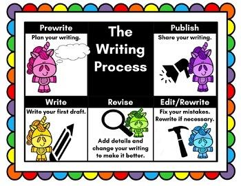 Writing Process Unicorn Poster