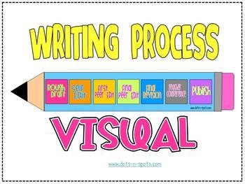 Writing Process Visual (Blue)